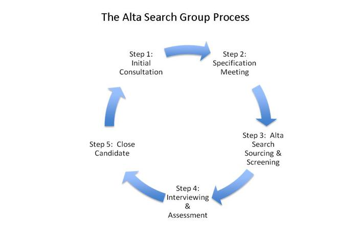 Alta-Search-Process-Graphic11-1